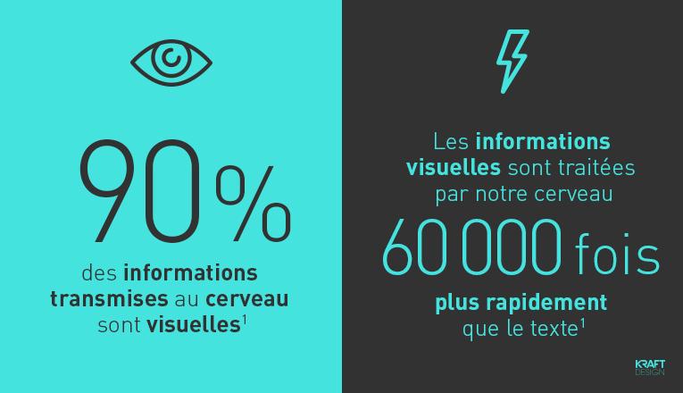 90% des informations transmises au cerveau sont visuelles