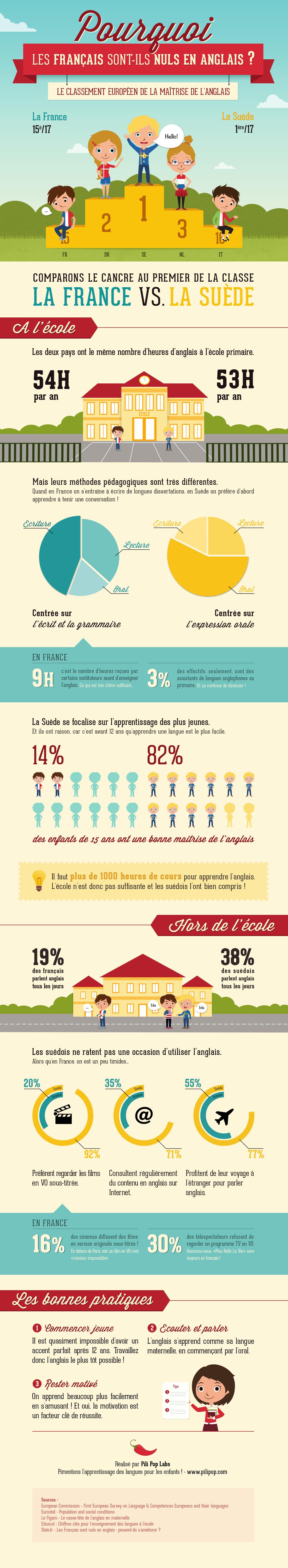 Francais-anglais-infographie