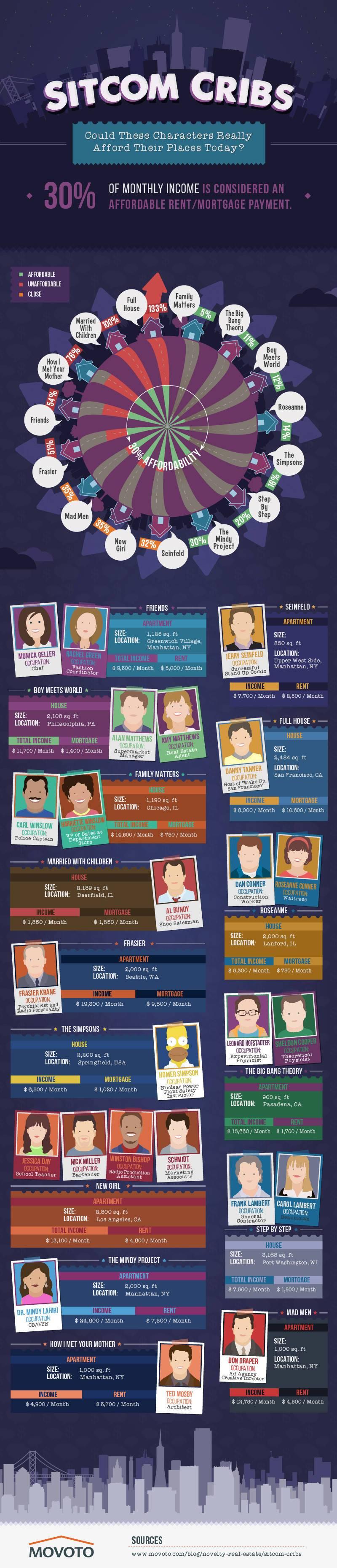 sitcoms-maisons-loyers