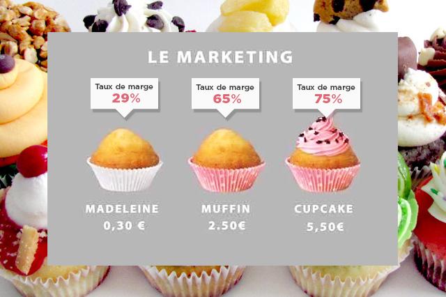 Futile le marketing ?
